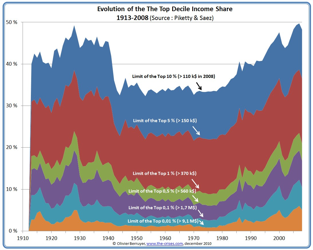 Income Inequality In The US - Income inequality map of the us