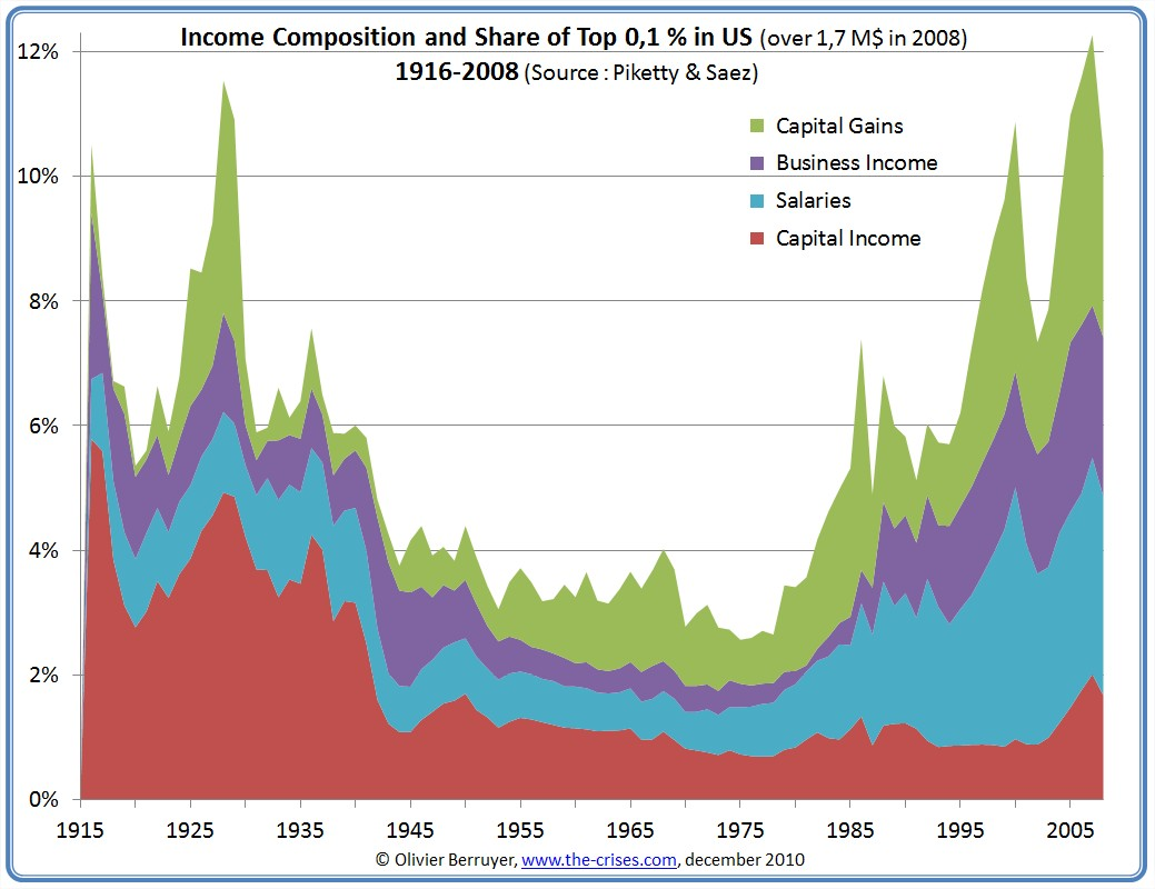 Income Inequality In The Us 2 3