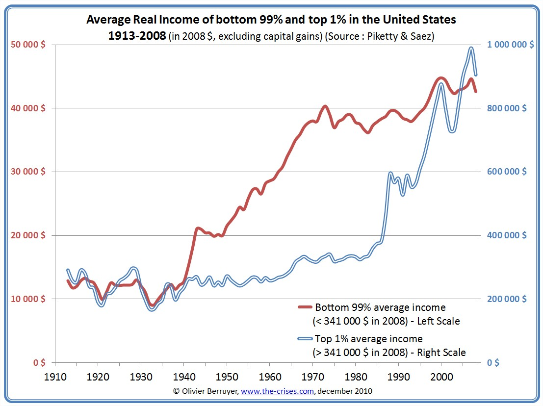 the real issue of income inequality in the united states The united states what's caused the rise in income inequality in the us income inequality has increased in the united states over the past 30 years.