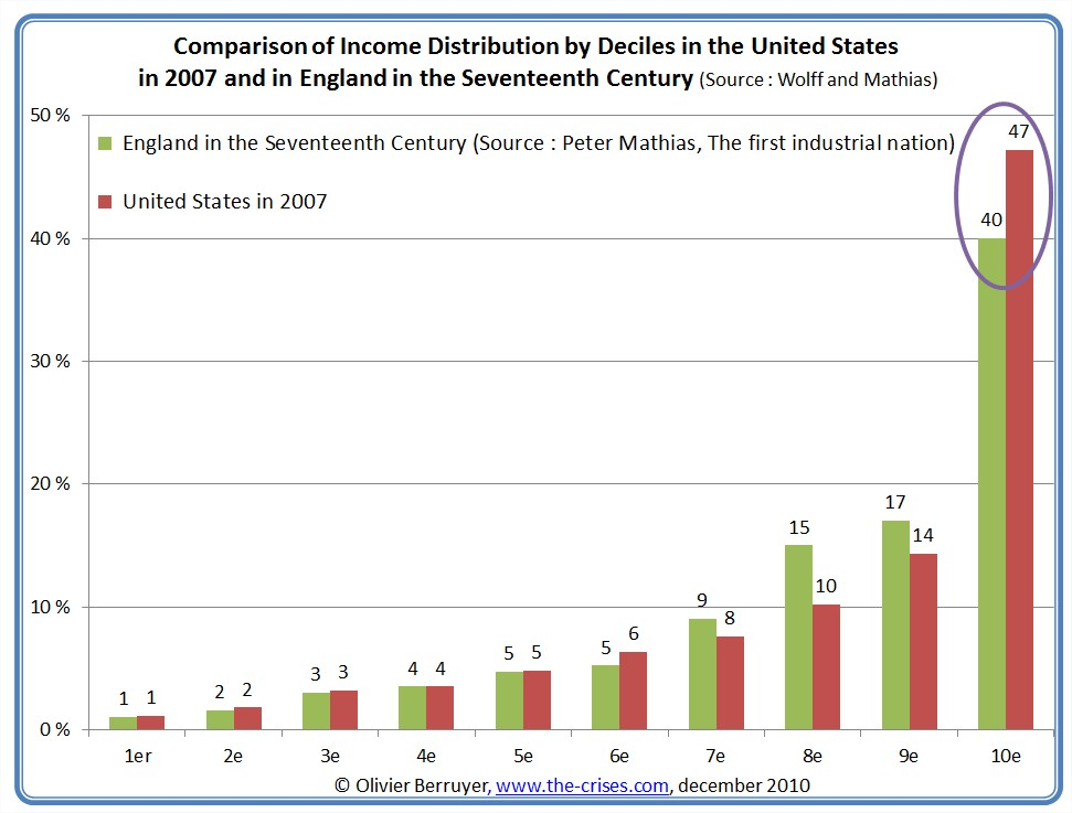 an analysis of the unequal income distribution in united states of america If anything, this means future inequality in the united states will be driven by two forces a growing share of national income will go to the owners of capital.
