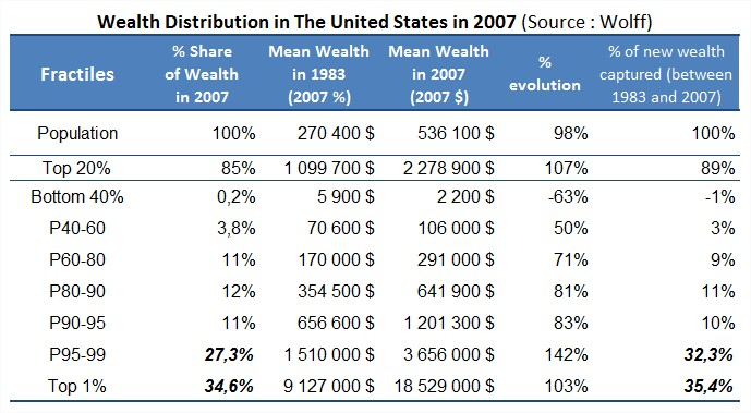 wealth inequality in u s According to a us census report [4] individuals possessing different sets of abilities may have different levels of wealth, leading to economic inequality [3.